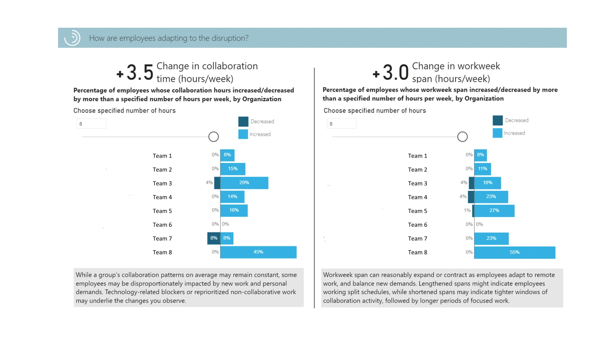 Dashboard of business continuity showing how employees are adapting to disruption