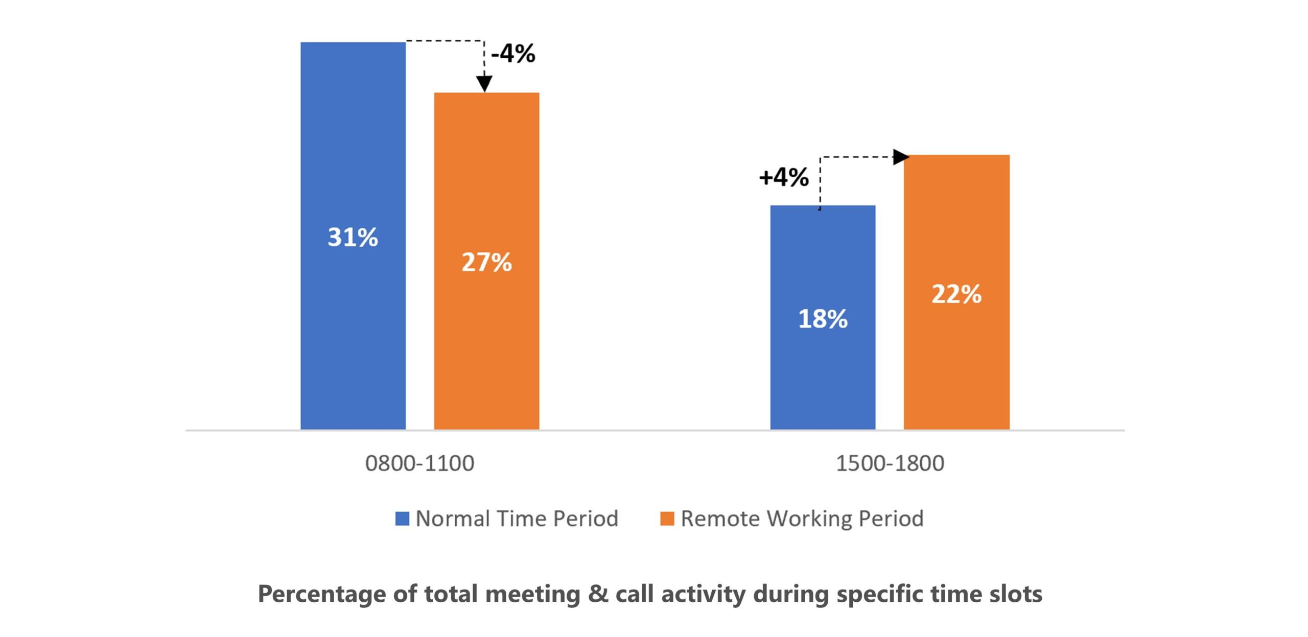 Work-life balance changes explored through a bar chart showing a 4% reduction in meetings and calls from 8-11 AM and a 4% increase during 3-6 PM.