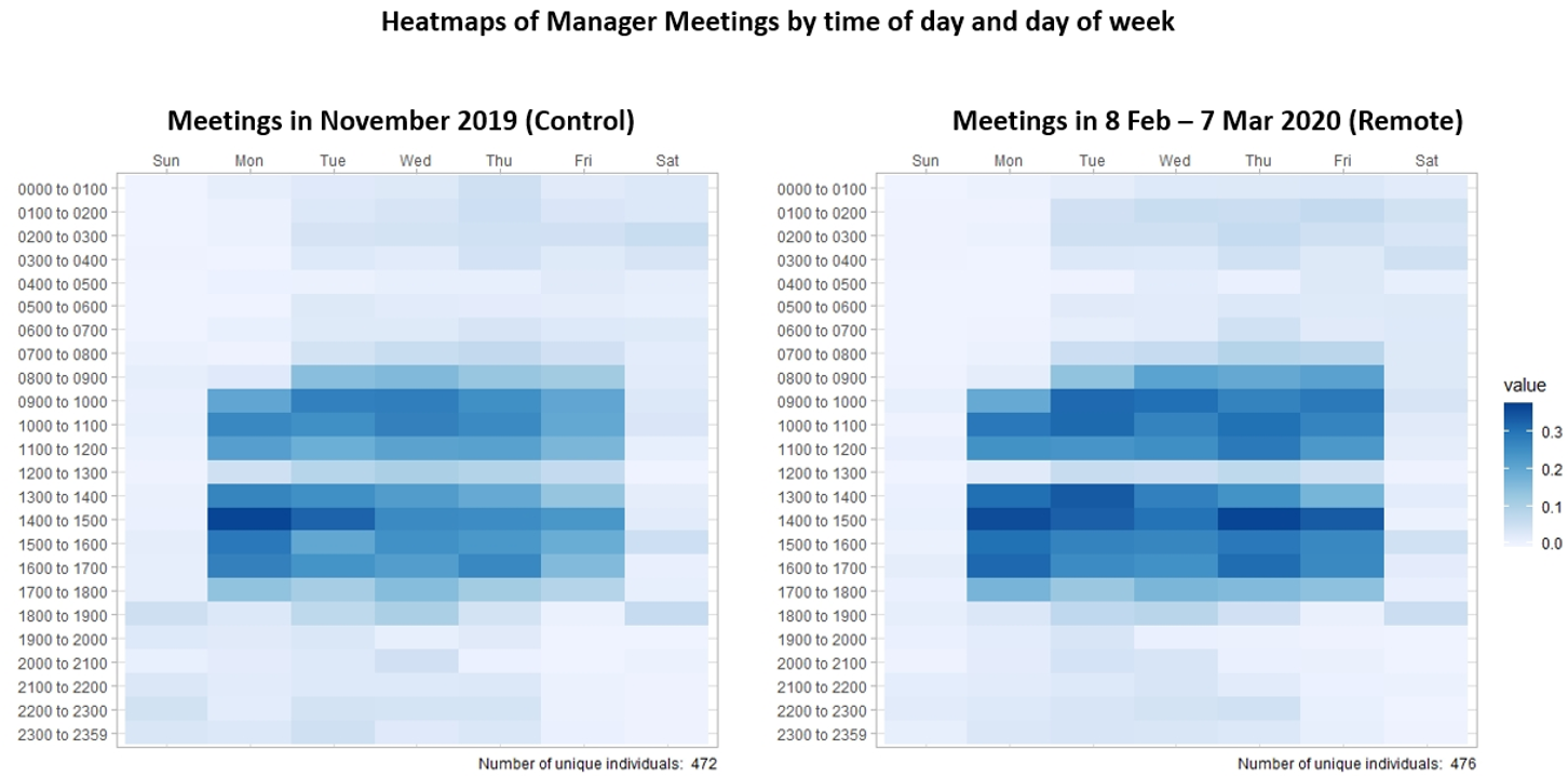 Heatmaps showing manager meeting time and work hours up during office closure