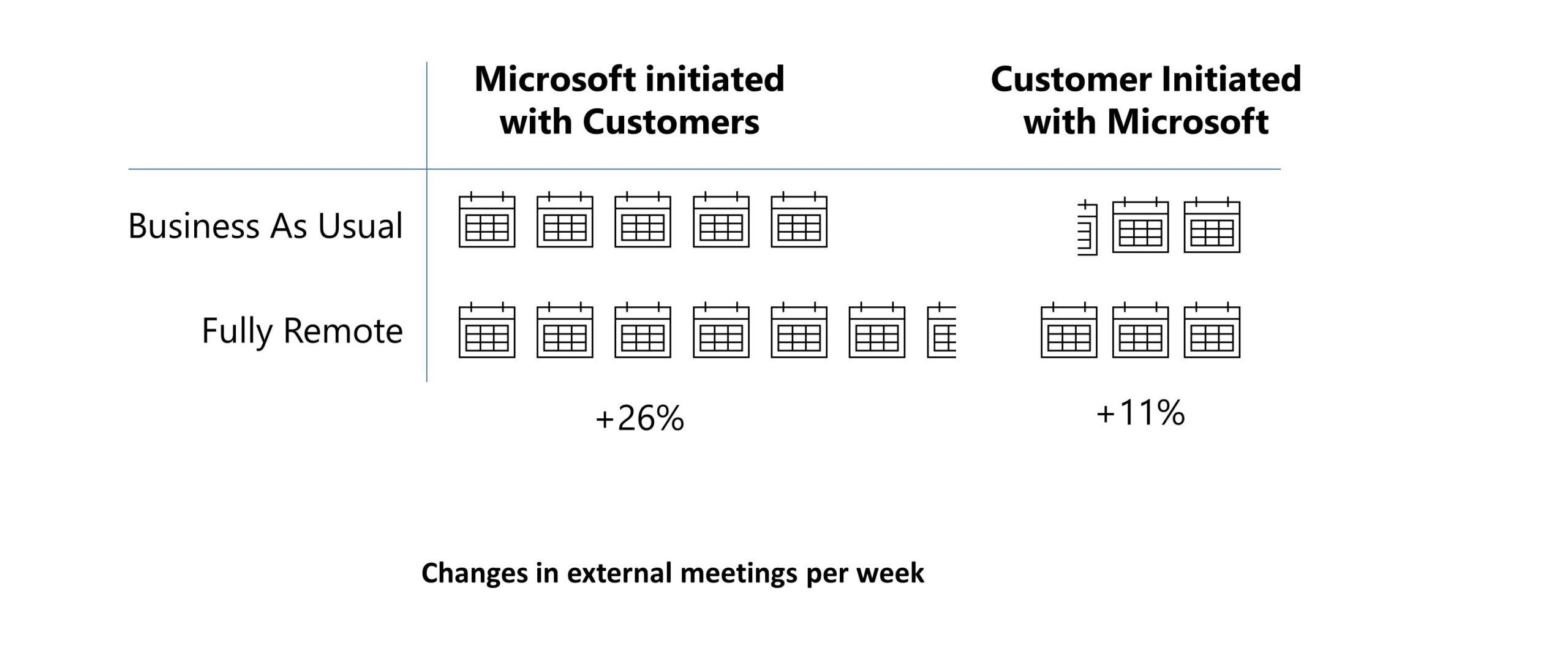 Chart showing increase in customer meetings initiated by Microsoft and by customers during remote work