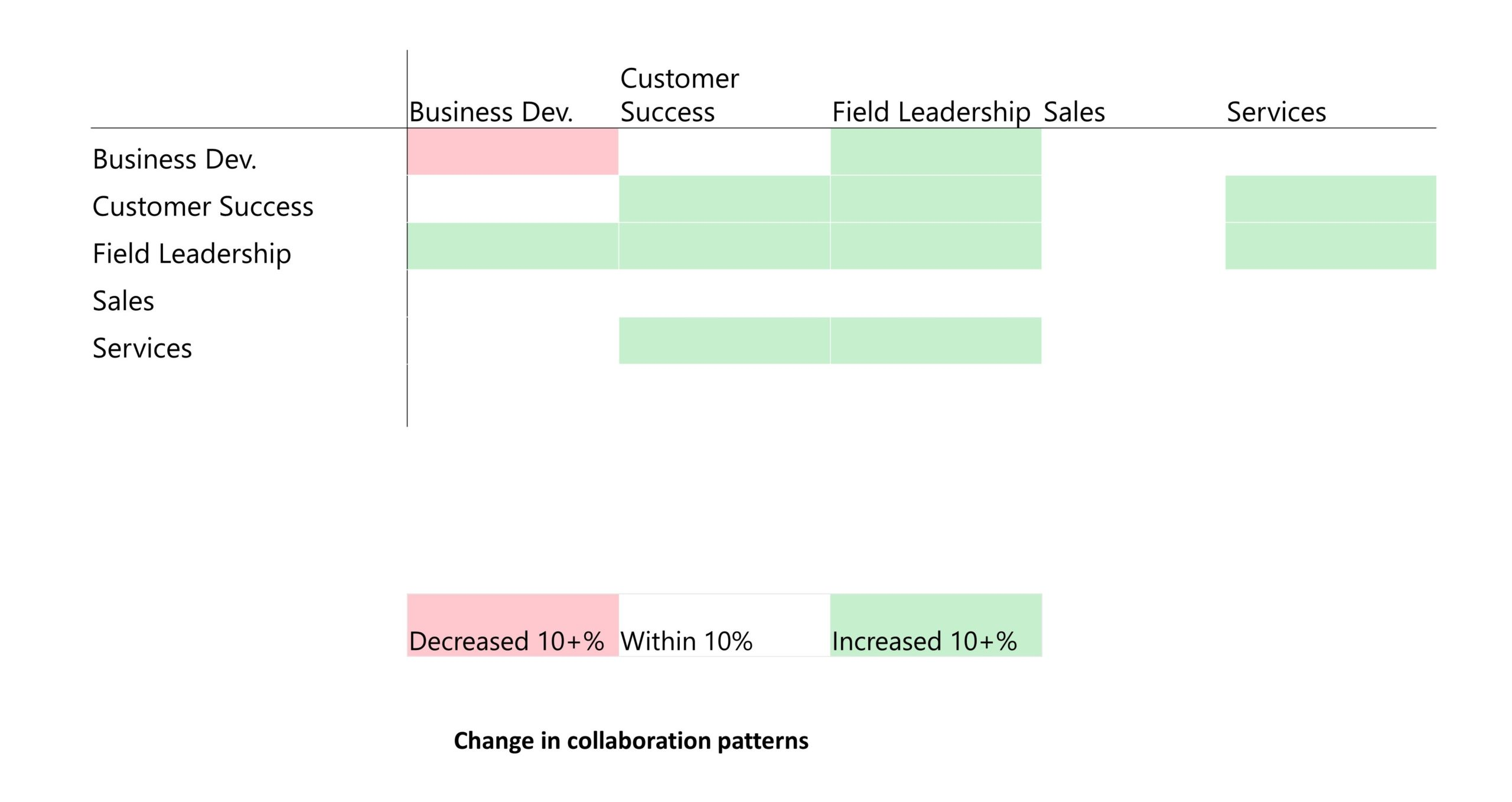 Graphic showing change in collaboration patterns among sales and services groups