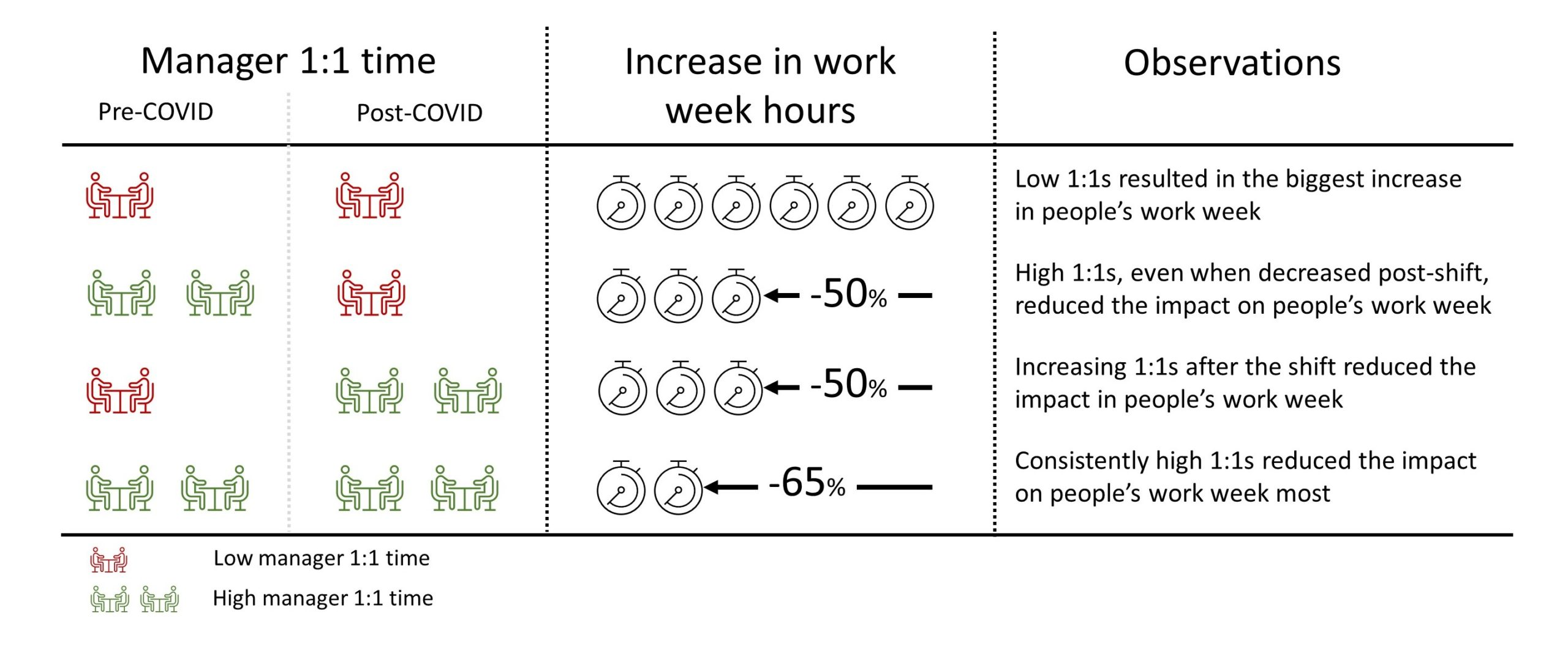 A three-column chart showing the correlation between manager 1:1 time, increase in work hours, and observations
