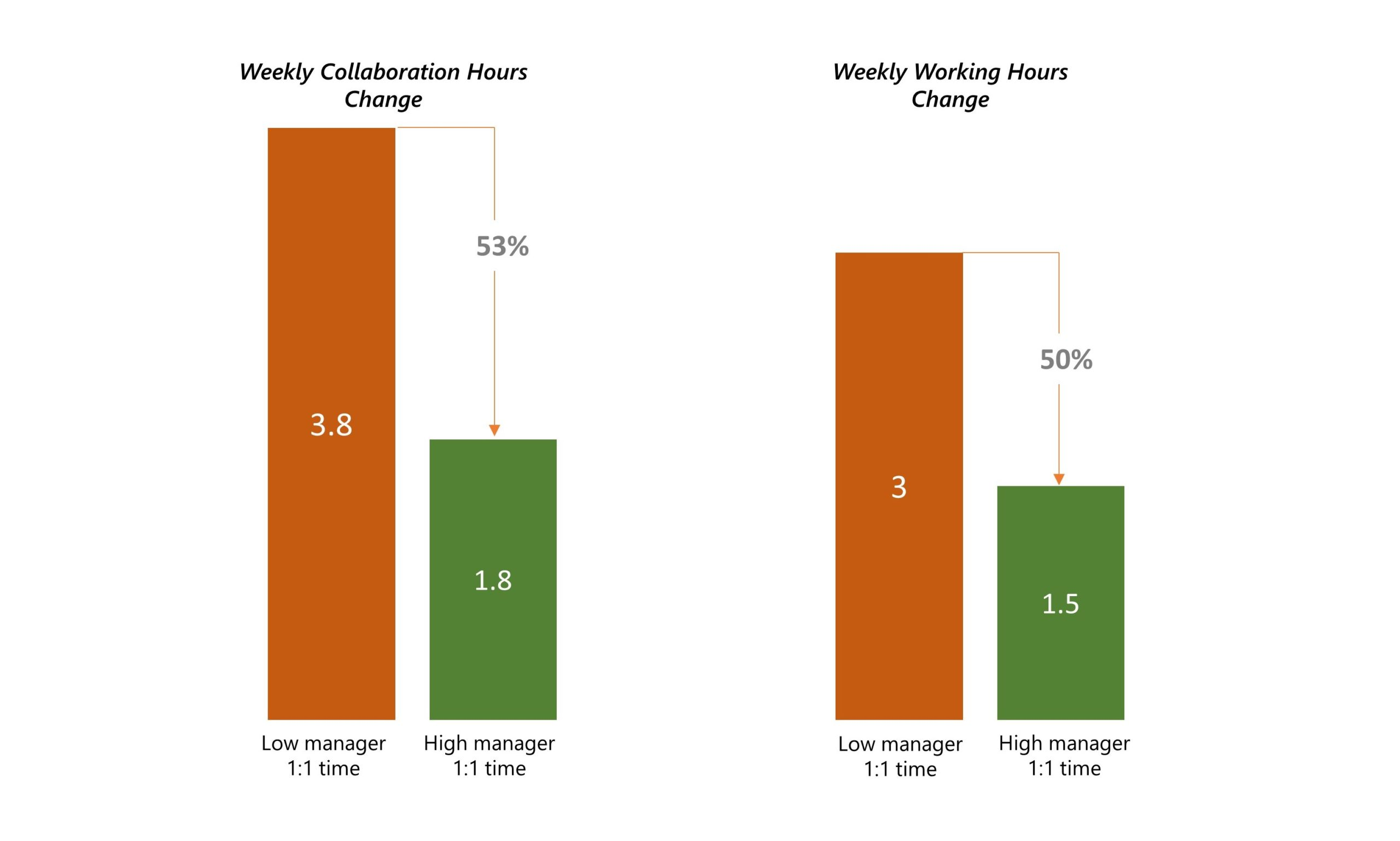 Bar chart showing correlation between more manager 1:1 time and fewer working and collaboration hours weekly