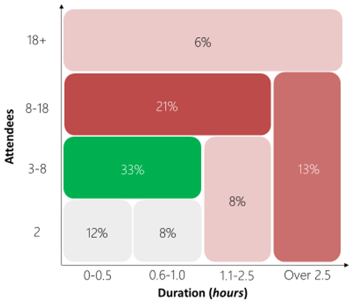 Data chart visualizing meeting attendees and duration hours