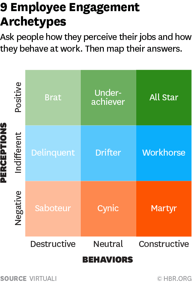 A grid of the 9 archetypes of employee engagement