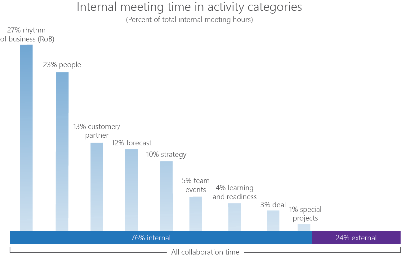 Bar chart showing internal meeting time by type
